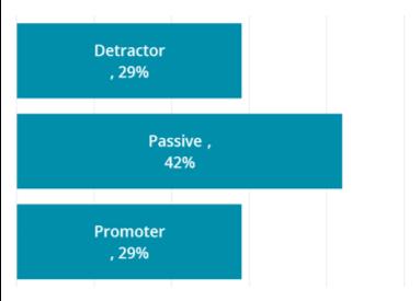 Detractor Passive Promoter