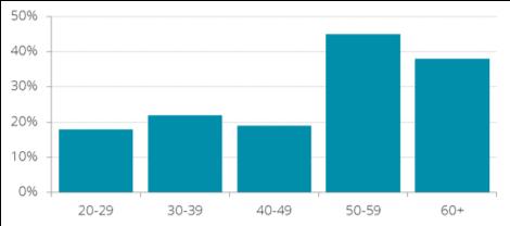 NPS by age